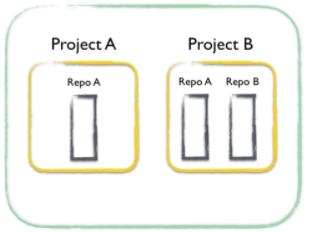 Project model